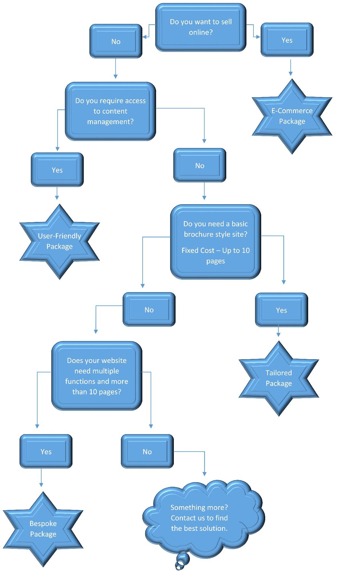 flow-chart-1